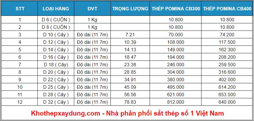 bảng giá thép pomina cb400